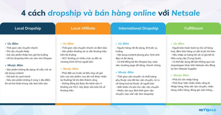 Các cách dropship và bán hàng online với Netsale